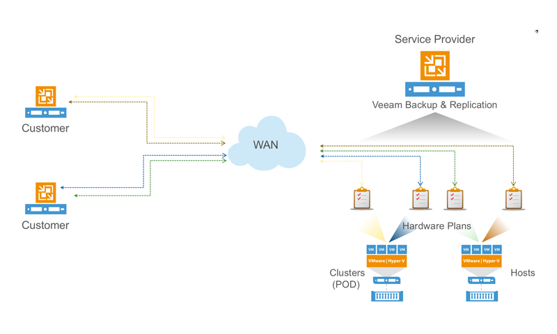 Cloud Replication with Veeam Cloud Connect